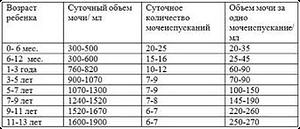 таблица мочеиспусканий