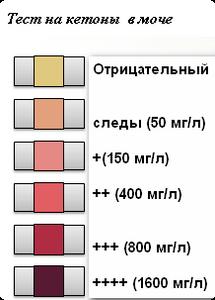 определение кетонов