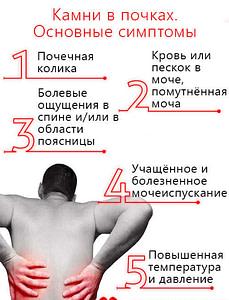 болезненные симптомы у человека